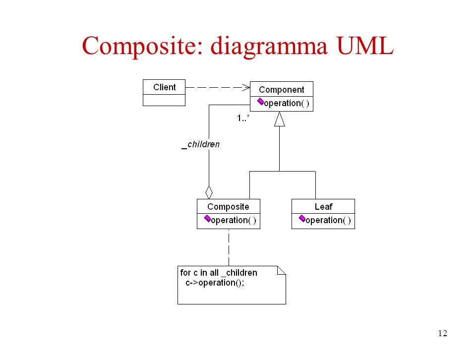 12 Composite: diagramma UML