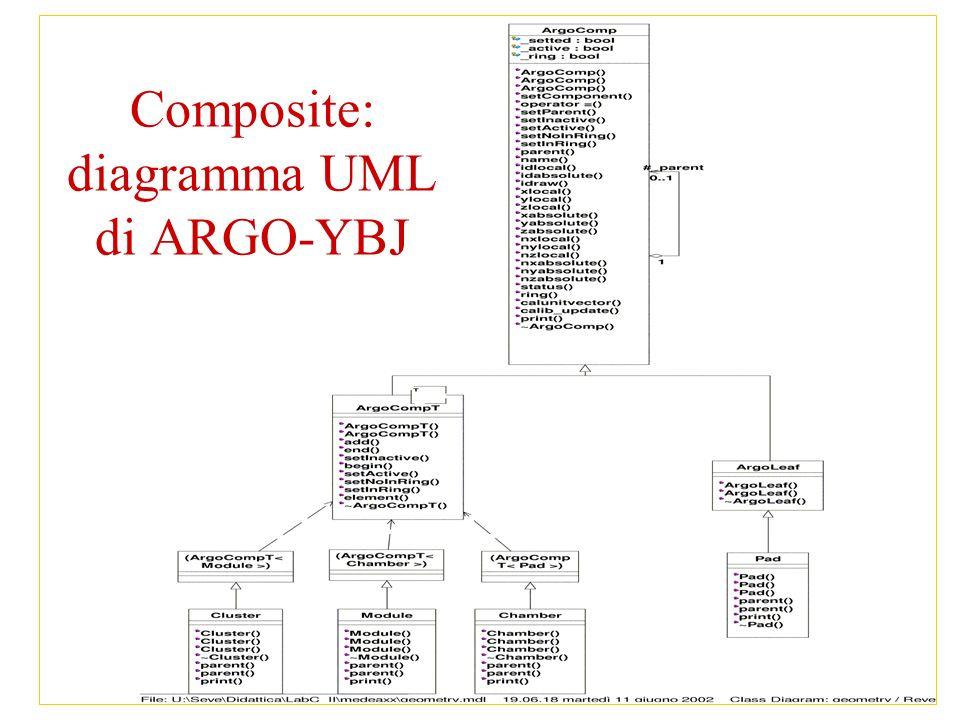 13 Composite: diagramma UML di ARGO-YBJ