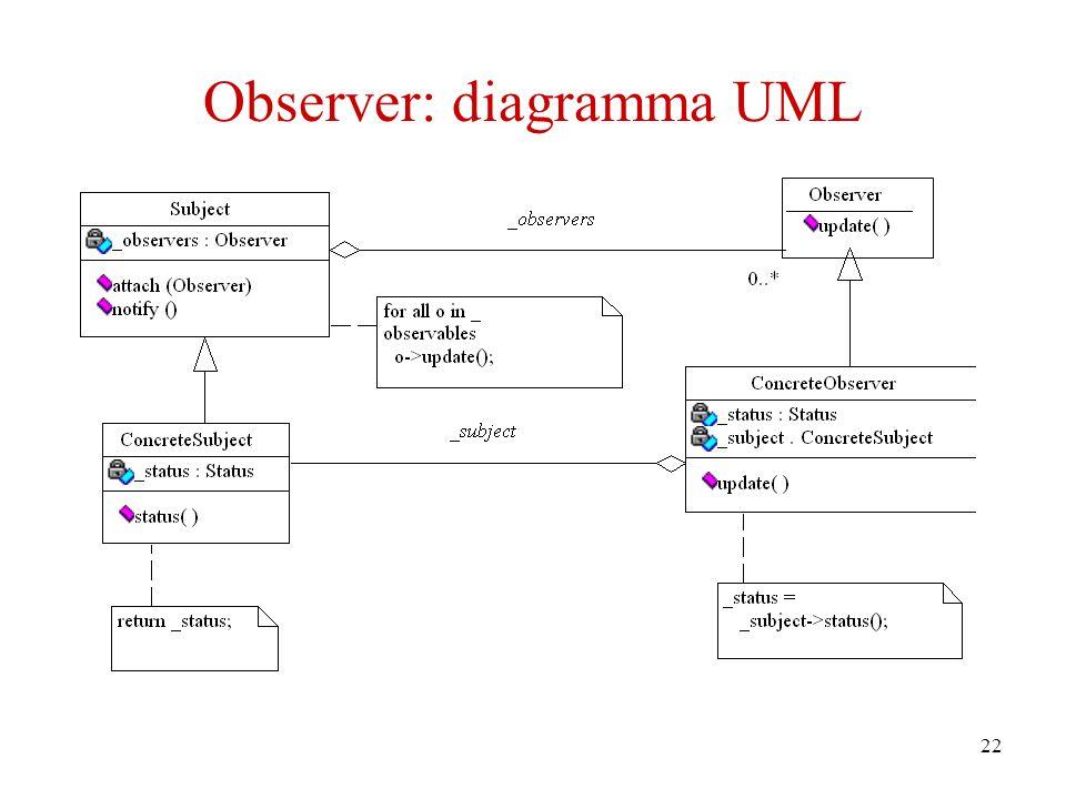 22 Observer: diagramma UML