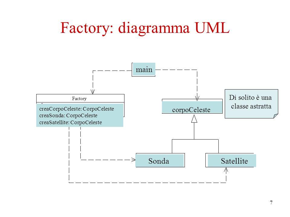 7 Factory: diagramma UML main creaCorpoCeleste: CorpoCeleste creaSonda: CorpoCeleste creaSatellite: CorpoCeleste corpoCeleste Sonda Satellite Di solito è una classe astratta