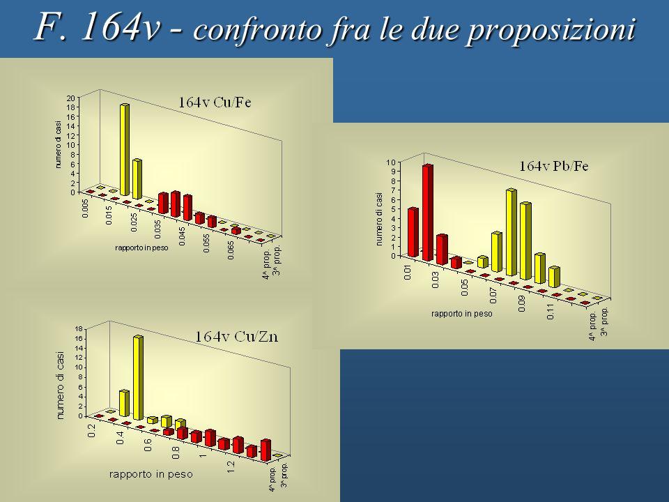 F. 164v - confronto fra le due proposizioni