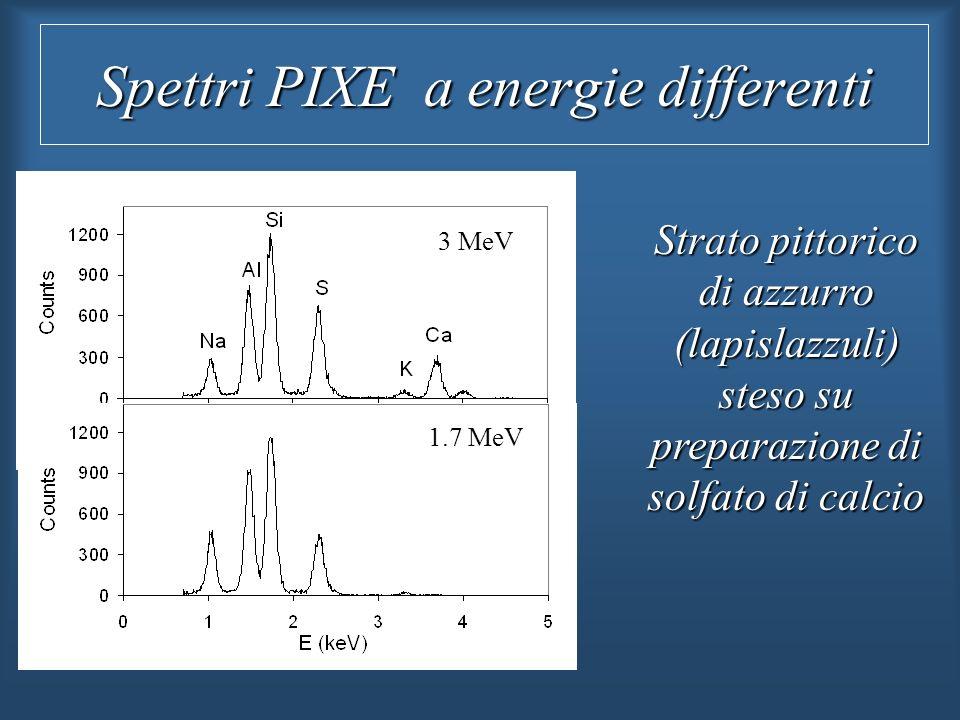Spettri PIXE a energie differenti 3 MeV 1.7 MeV Strato pittorico di azzurro (lapislazzuli) steso su preparazione di solfato di calcio