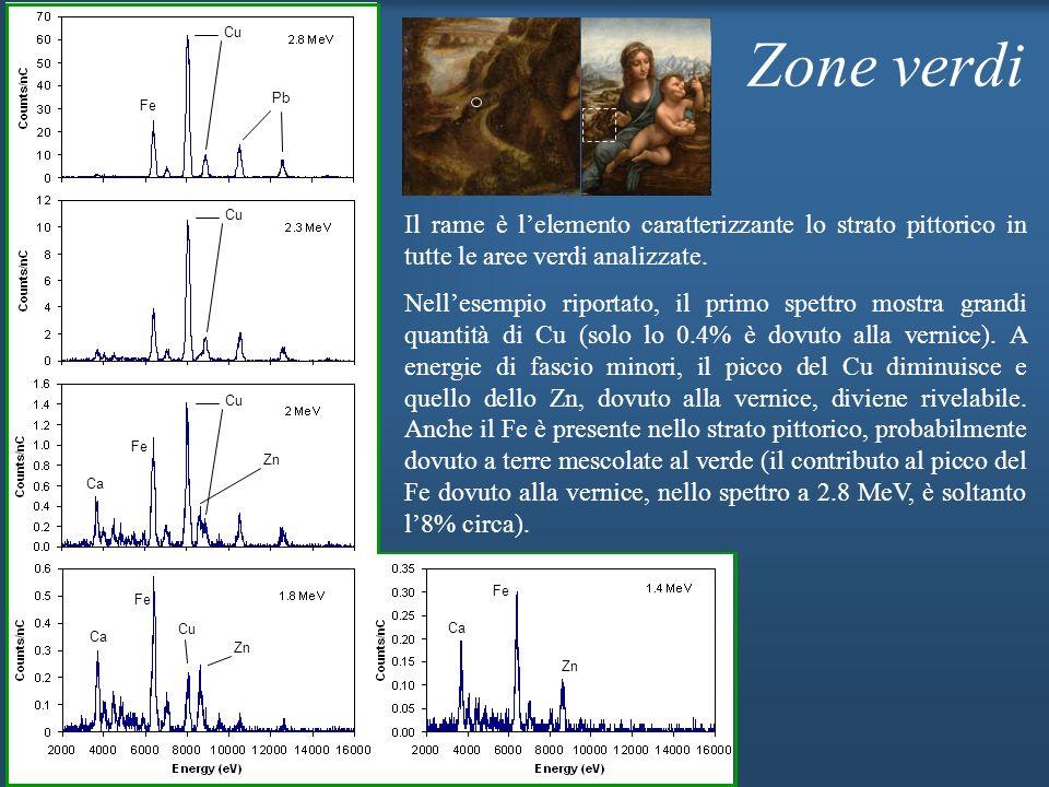 Cu Zn Ca Fe Cu Zn Zone verdi Il rame è lelemento caratterizzante lo strato pittorico in tutte le aree verdi analizzate. Nellesempio riportato, il prim