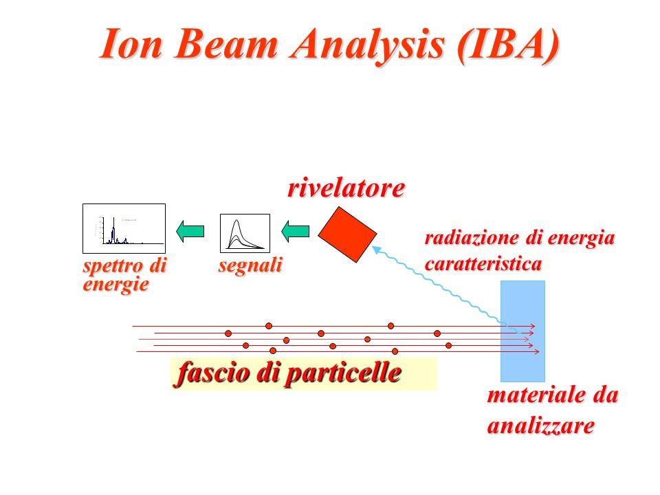 Ion Beam Analysis (IBA) materiale da analizzare fascio di particelle rivelatore radiazione di energia caratteristica spettro di energie segnali