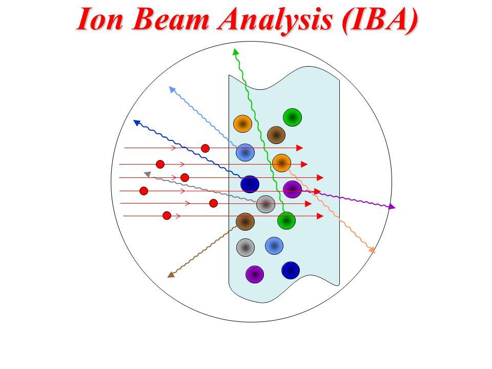 a gamma ray (PIGE) X ray (PIXE) Elastically scattered particle (RBS) Ion Beam Analysis