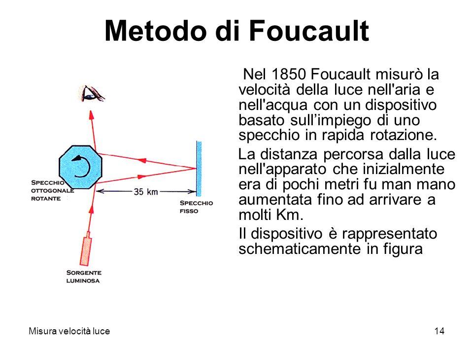 Misura velocità luce14 Metodo di Foucault Nel 1850 Foucault misurò la velocità della luce nell'aria e nell'acqua con un dispositivo basato sullimpiego