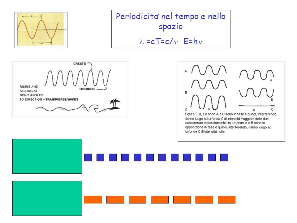 Periodicita nel tempo e nello spazio =cT=c/ E=h