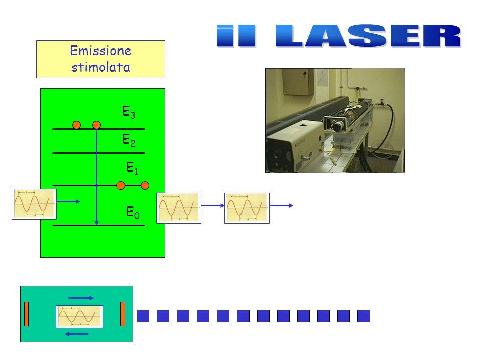 E0E0 E1E1 E2E2 E3E3 Emissione stimolata