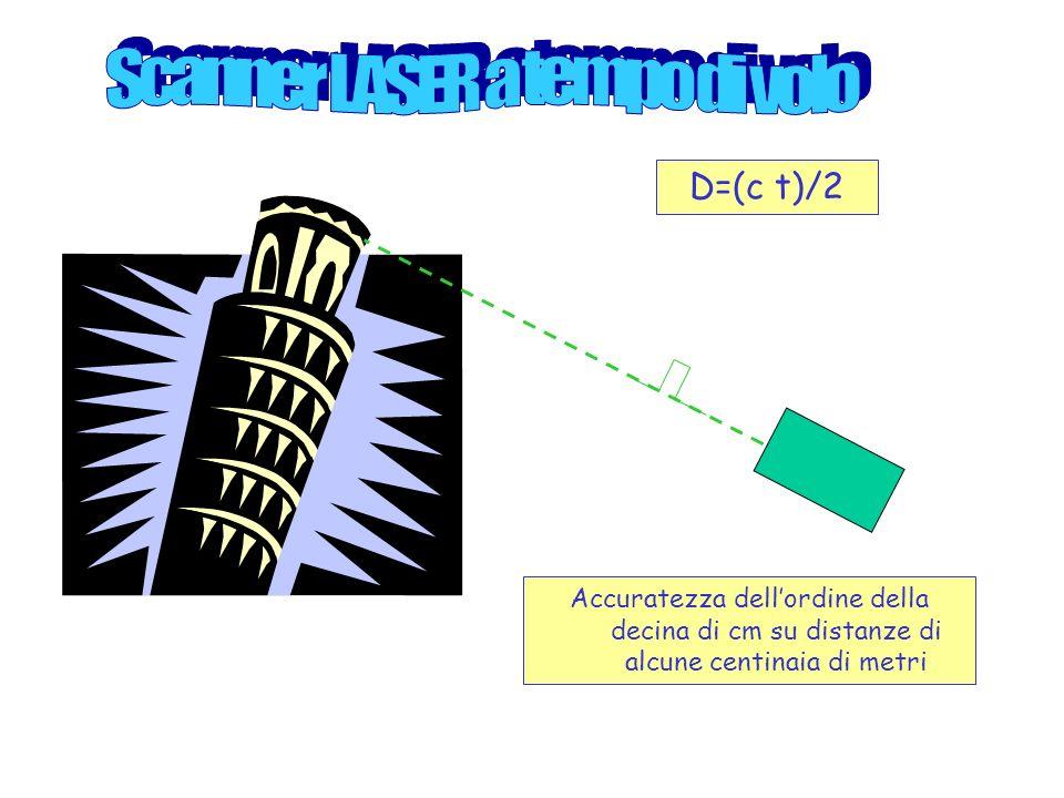 D=(c t)/2 Accuratezza dellordine della decina di cm su distanze di alcune centinaia di metri