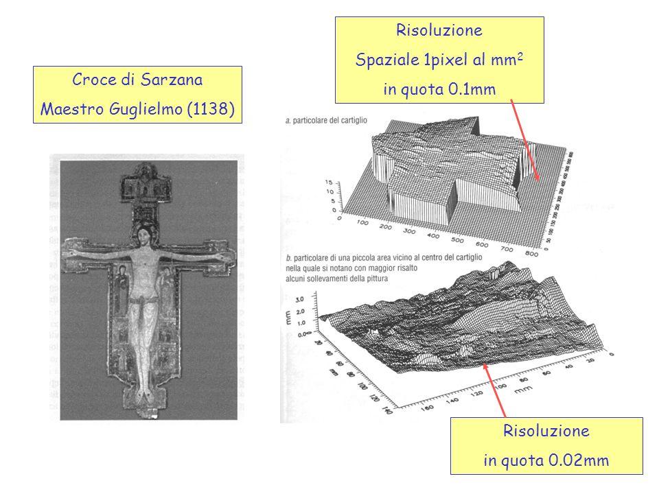 Croce di Sarzana Maestro Guglielmo (1138) Risoluzione Spaziale 1pixel al mm 2 in quota 0.1mm Risoluzione in quota 0.02mm