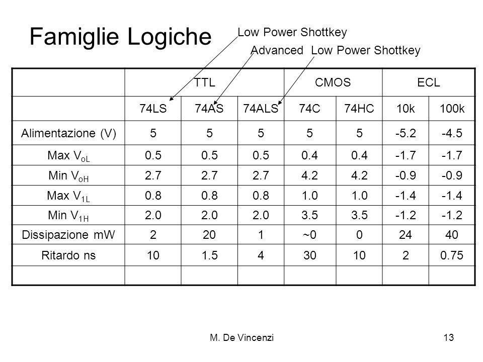 M. De Vincenzi13 Famiglie Logiche TTLCMOSECL 74LS74AS74ALS74C74HC10k100k Alimentazione (V)55555-5.2-4.5 Max V oL 0.5 0.4 -1.7 Min V oH 2.7 4.2 -0.9 Ma
