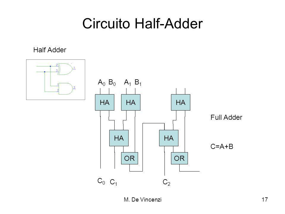 M. De Vincenzi17 Circuito Half-Adder Half Adder HA OR HA OR C0C0 C1C1 C2C2 A0A0 B0B0 A1A1 B1B1 Full Adder C=A+B