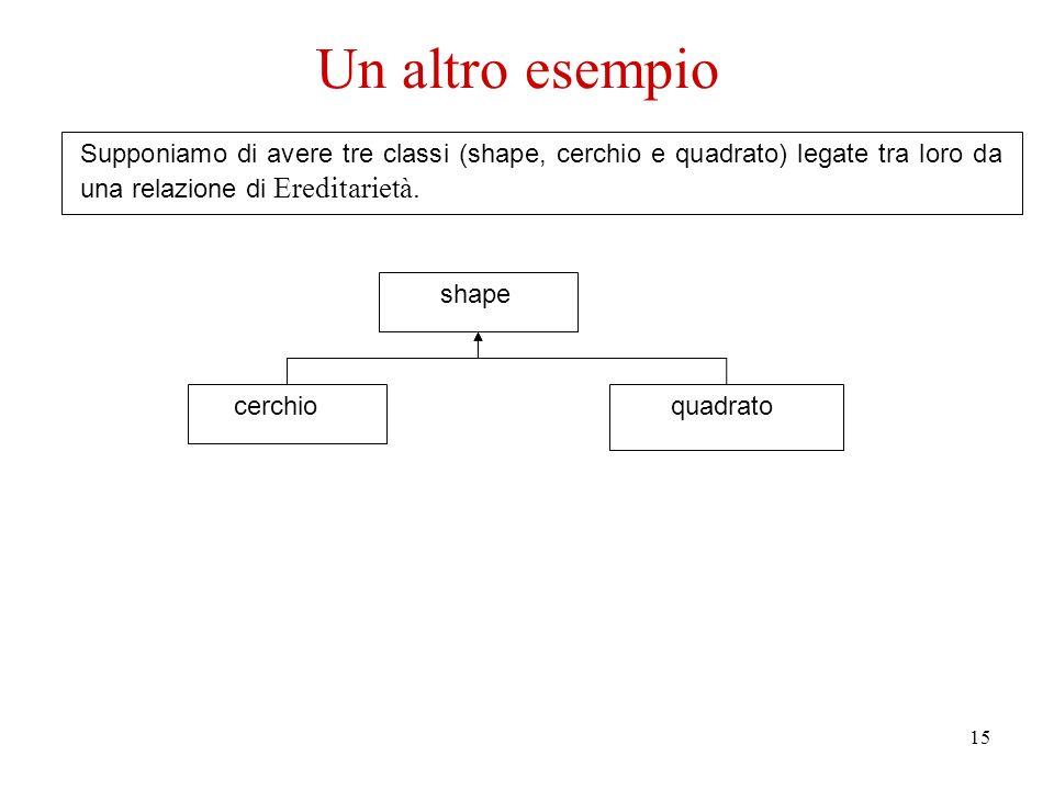 15 Supponiamo di avere tre classi (shape, cerchio e quadrato) legate tra loro da una relazione di Ereditarietà.