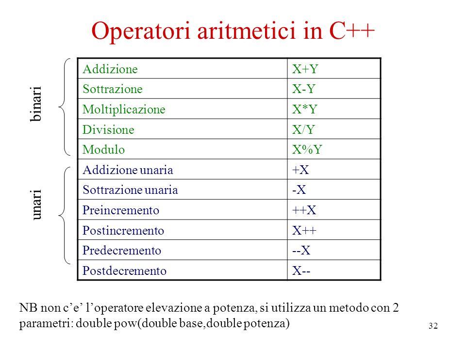 32 Operatori aritmetici in C++ AddizioneX+Y SottrazioneX-Y MoltiplicazioneX*Y DivisioneX/Y ModuloX%Y Addizione unaria+X Sottrazione unaria-X Preincremento++X PostincrementoX++ Predecremento--X PostdecrementoX-- binari unari NB non ce loperatore elevazione a potenza, si utilizza un metodo con 2 parametri: double pow(double base,double potenza)