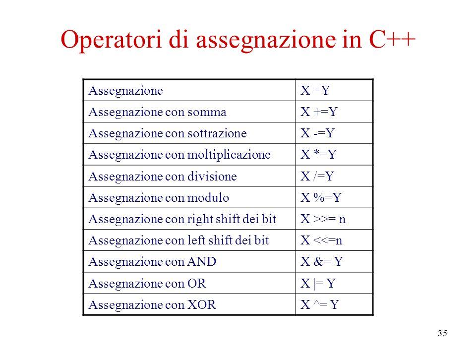 35 Operatori di assegnazione in C++ AssegnazioneX =Y Assegnazione con sommaX +=Y Assegnazione con sottrazioneX -=Y Assegnazione con moltiplicazioneX *=Y Assegnazione con divisioneX /=Y Assegnazione con moduloX %=Y Assegnazione con right shift dei bitX >>= n Assegnazione con left shift dei bitX <<=n Assegnazione con ANDX &= Y Assegnazione con ORX |= Y Assegnazione con XORX ^= Y