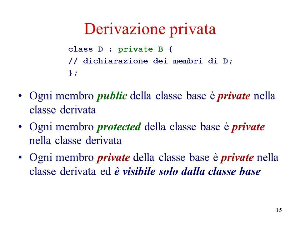 15 Derivazione privata Ogni membro public della classe base è private nella classe derivata Ogni membro protected della classe base è private nella classe derivata Ogni membro private della classe base è private nella classe derivata ed è visibile solo dalla classe base class D : private B { // dichiarazione dei membri di D; };