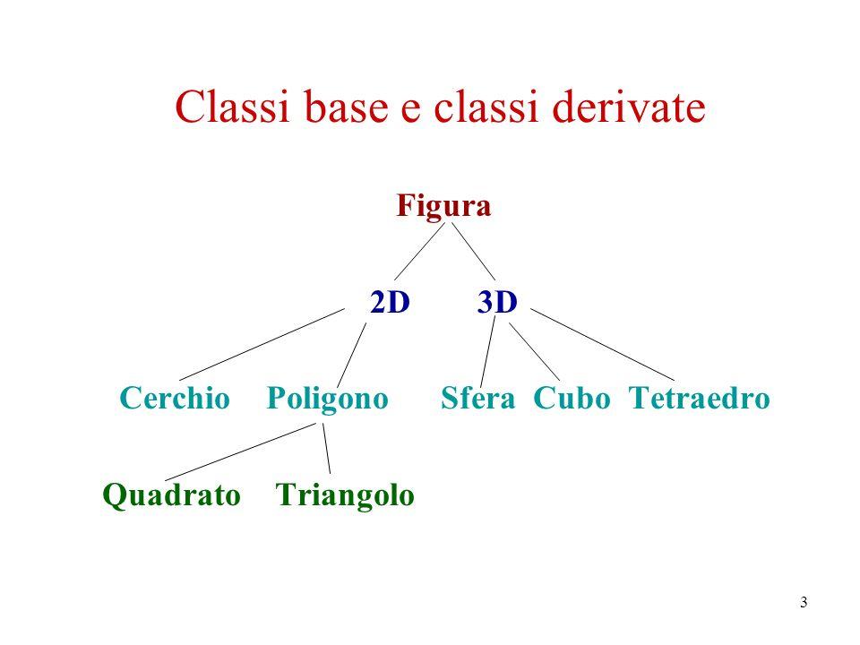 3 Classi base e classi derivate Figura 2D 3D Cerchio Poligono Sfera Cubo Tetraedro Quadrato Triangolo