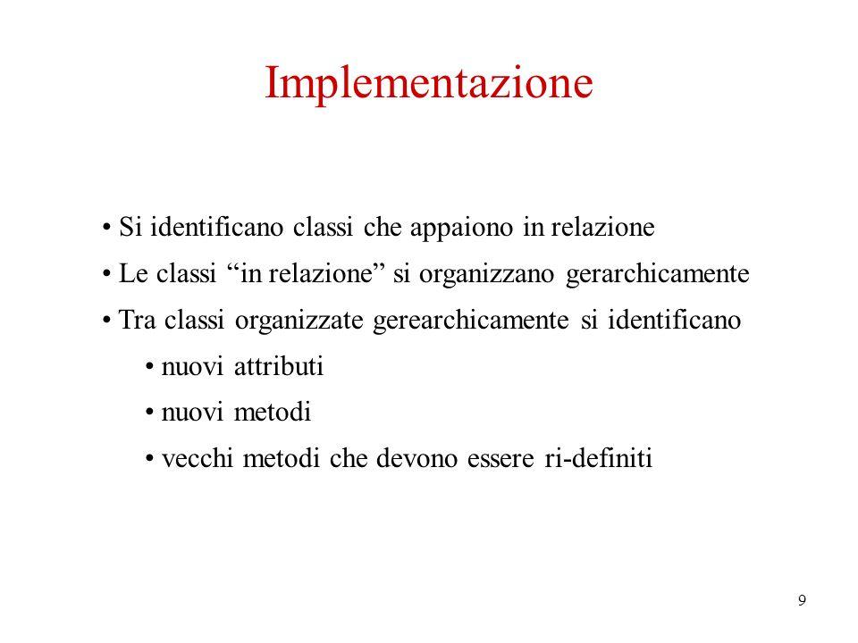 9 Implementazione Si identificano classi che appaiono in relazione Le classi in relazione si organizzano gerarchicamente Tra classi organizzate gerearchicamente si identificano nuovi attributi nuovi metodi vecchi metodi che devono essere ri-definiti