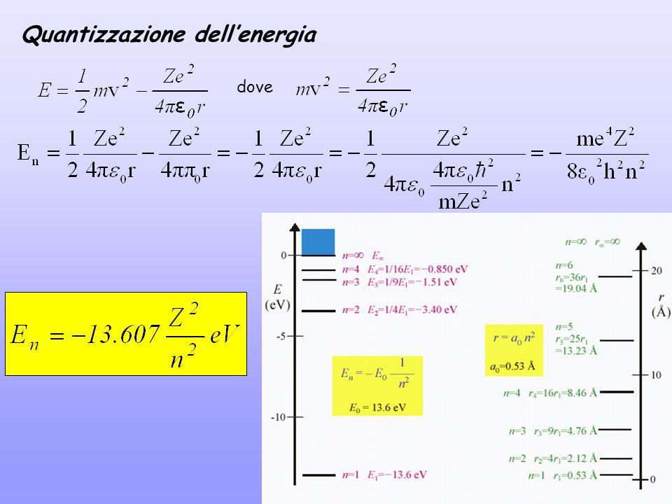 Quantizzazione dellenergia dove