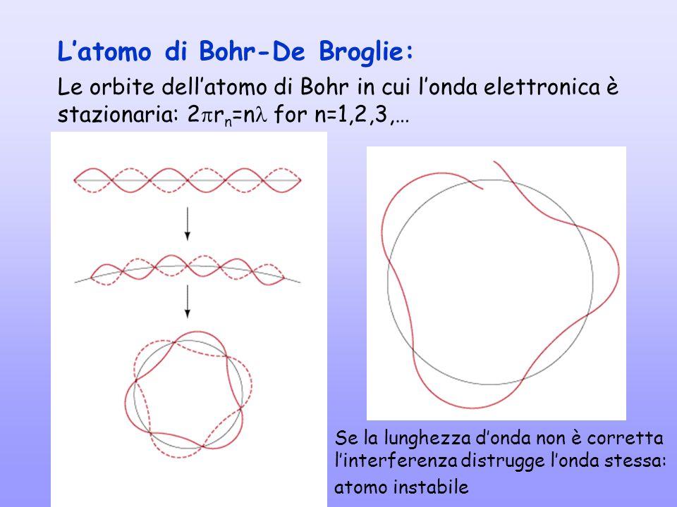 Le orbite dellatomo di Bohr in cui londa elettronica è stazionaria: 2 r n =n for n=1,2,3,… Latomo di Bohr-De Broglie: Se la lunghezza donda non è corr