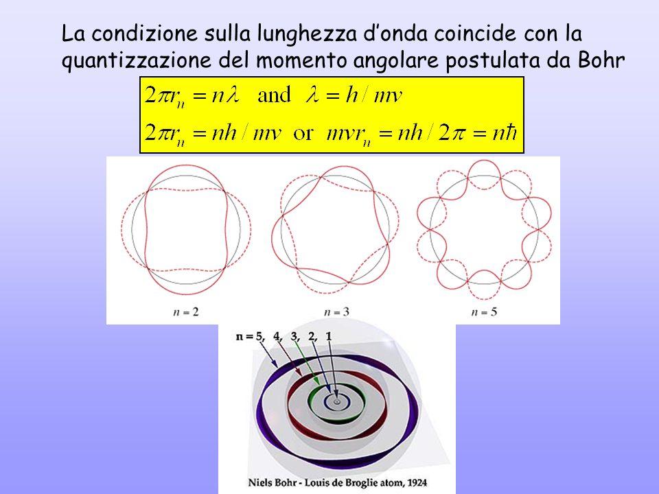 La condizione sulla lunghezza donda coincide con la quantizzazione del momento angolare postulata da Bohr