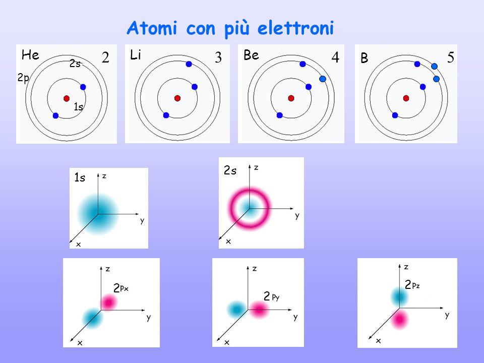 Atomi con più elettroni 2345 HeLiBe B 1s 2s 2 2 2 1s 2s 2p
