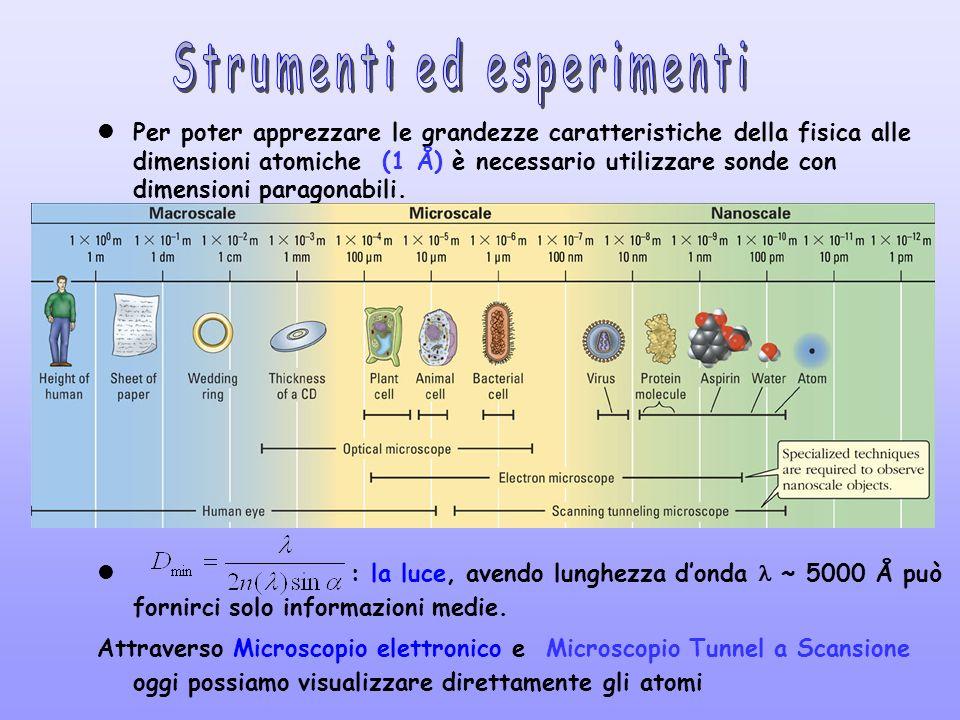 Per poter apprezzare le grandezze caratteristiche della fisica alle dimensioni atomiche (1 Å) è necessario utilizzare sonde con dimensioni paragonabil