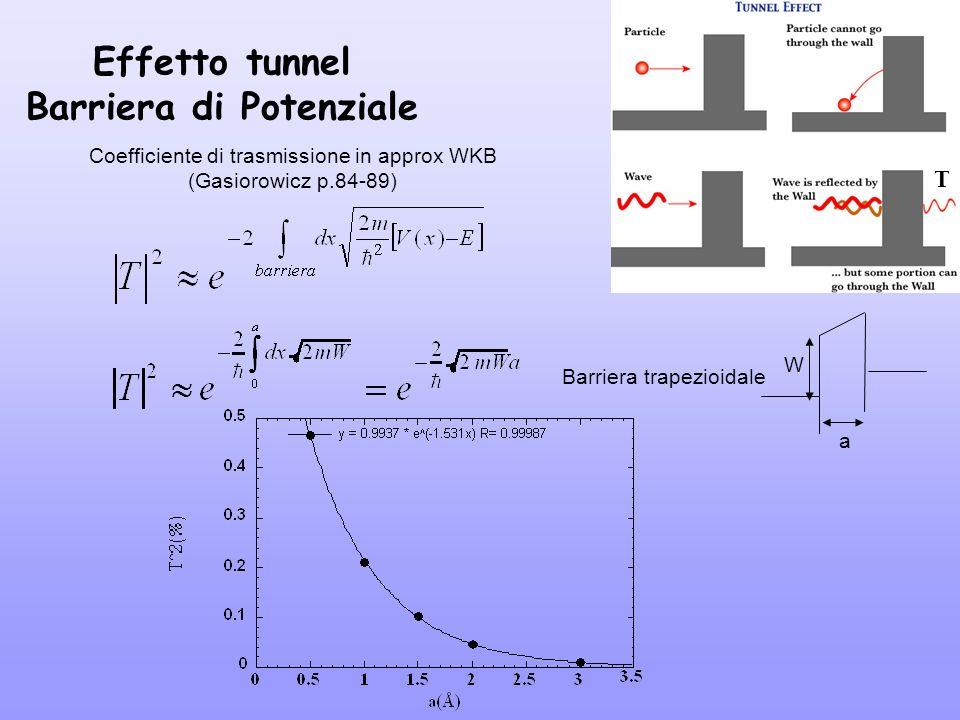 Effetto tunnel Barriera di Potenziale Coefficiente di trasmissione in approx WKB (Gasiorowicz p.84-89) Barriera trapezioidale W a T