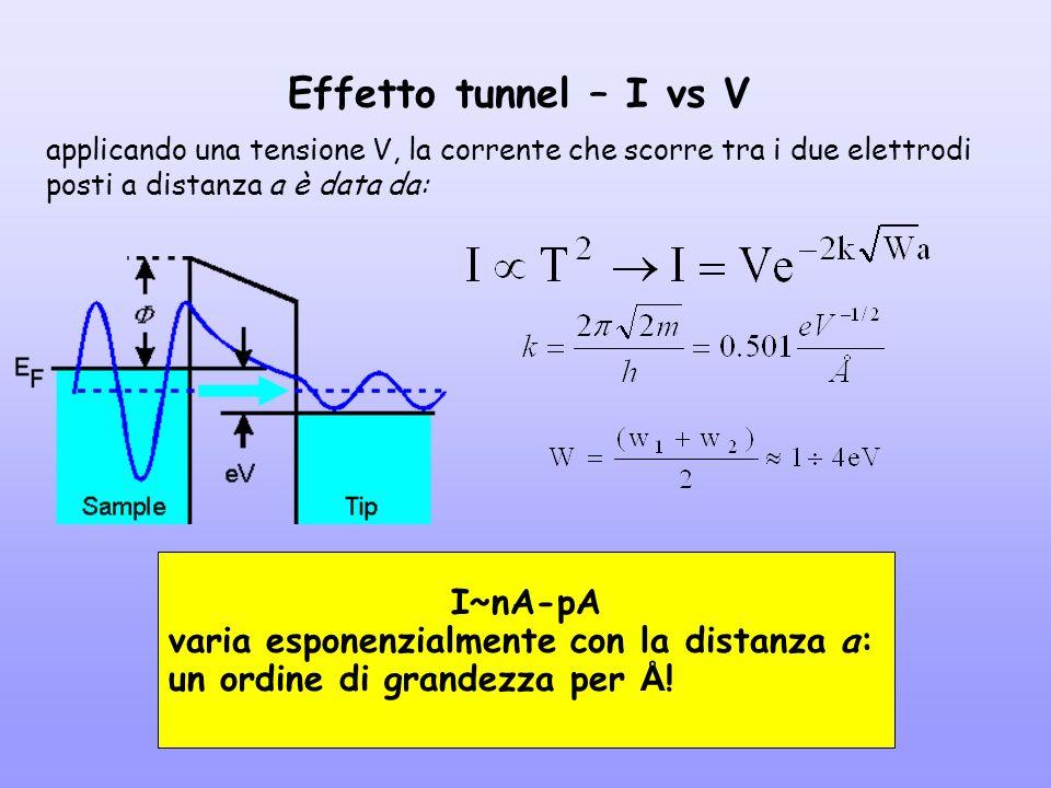 Effetto tunnel – I vs V applicando una tensione V, la corrente che scorre tra i due elettrodi posti a distanza a è data da: I~nA-pA varia esponenzialm