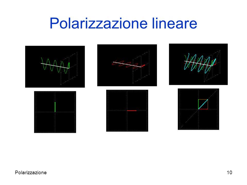 Polarizzazione11 un ellisse (caso più generale) un cerchio (se A z =A y ) e y z = = ±π/2 una retta se = 0 o π.
