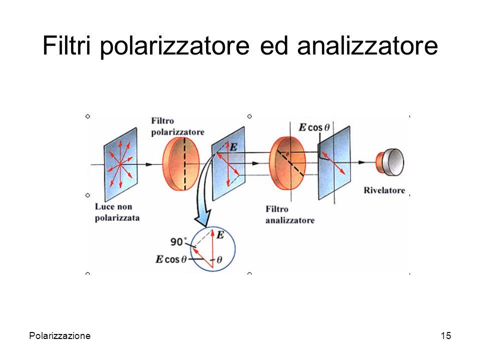 Polarizzazione16
