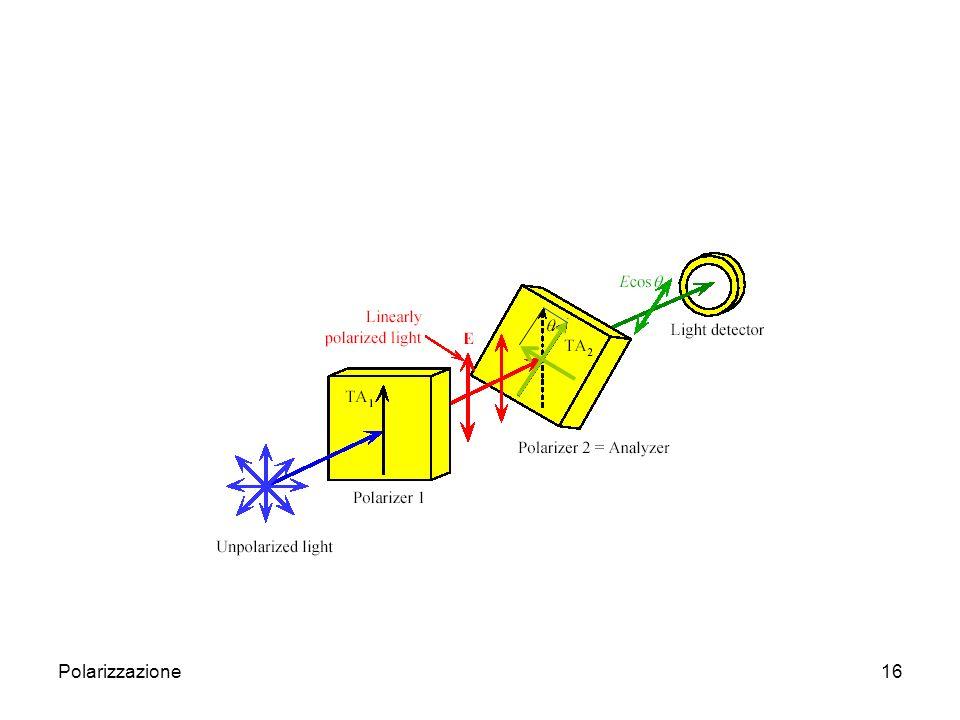 Polarizzazione17 Metodi per polarizzare la luce