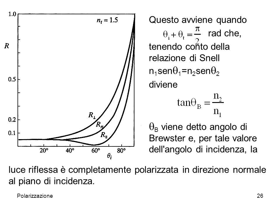 Polarizzazione27 Polarizzazione per riflessione polarization angle