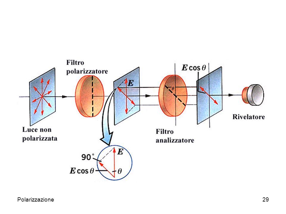 Polarizzazione30 Polarizzazione per birifrangenza Molte sostanze cristalline trasparenti alla luce, benchè omogenee, non sono isotrope e il loro comportamento ottico dipende dalla direzione del fascio di luce incidente rispetto agli assi di simmetria del cristallo.