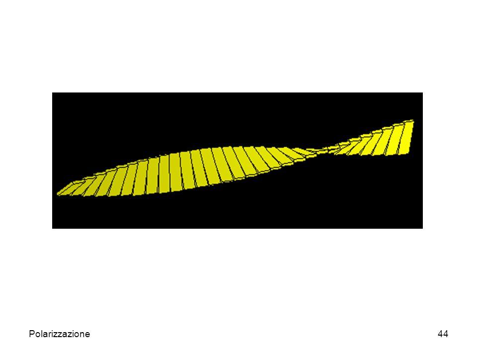 Polarizzazione45 E possibile controllare l allineamento delle molecole se il cristallo liquido è posto su una superficie finemente corrugata: se le corrugazioni sono parallele anche le molecole si dispongono parallele l une alle altre.
