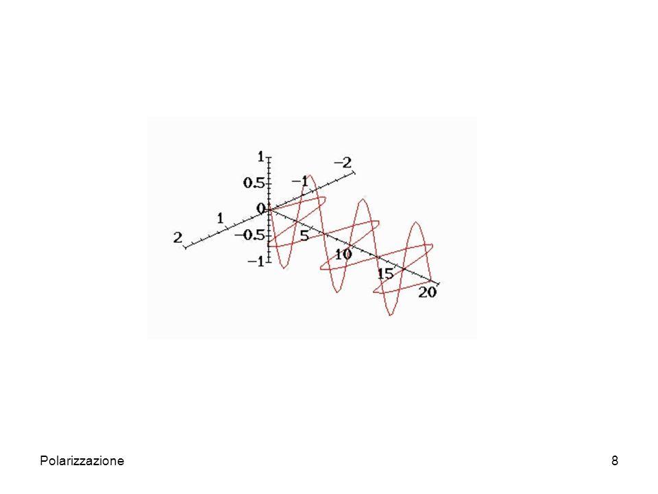 9 In generale però avremo sia E z che E y, ed il fascio potrà essere o non essere polarizzato.