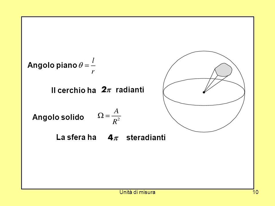 Unità di misura10 Angolo piano Il cerchio ha radianti Angolo solido La sfera ha steradianti