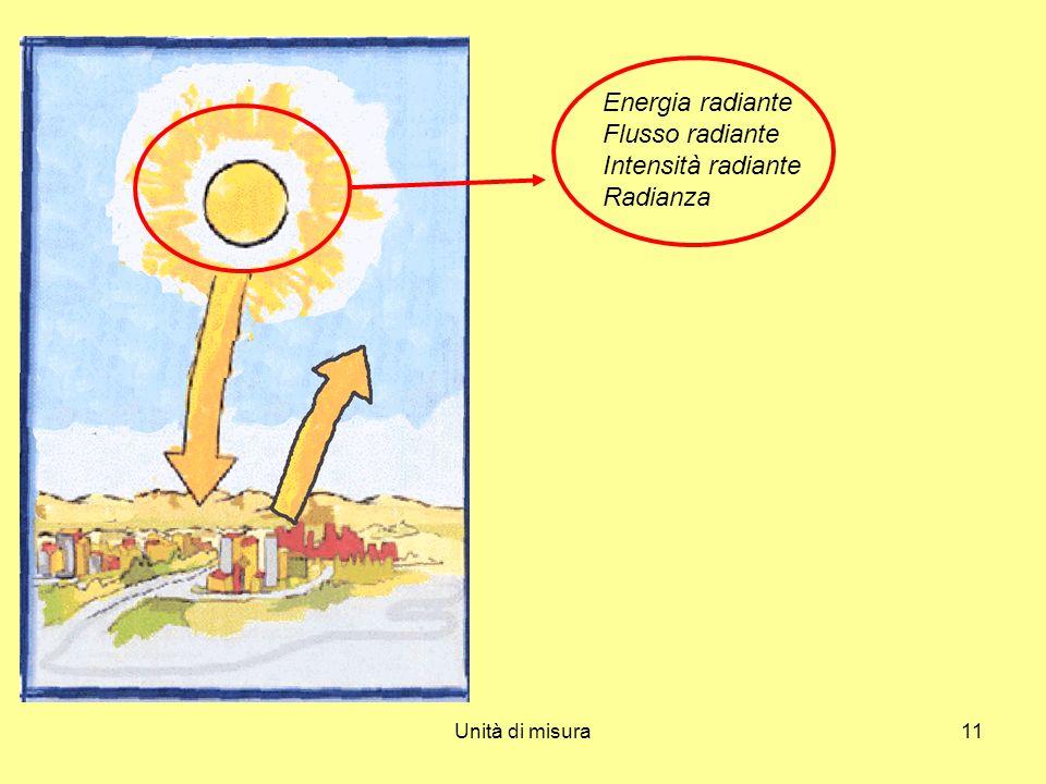 Unità di misura11 Energia radiante Flusso radiante Intensità radiante Radianza
