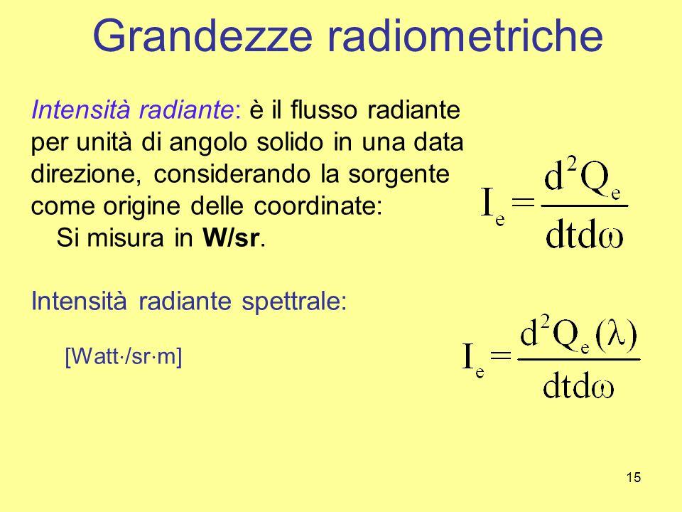 15 Intensità radiante: è il flusso radiante per unità di angolo solido in una data direzione, considerando la sorgente come origine delle coordinate: