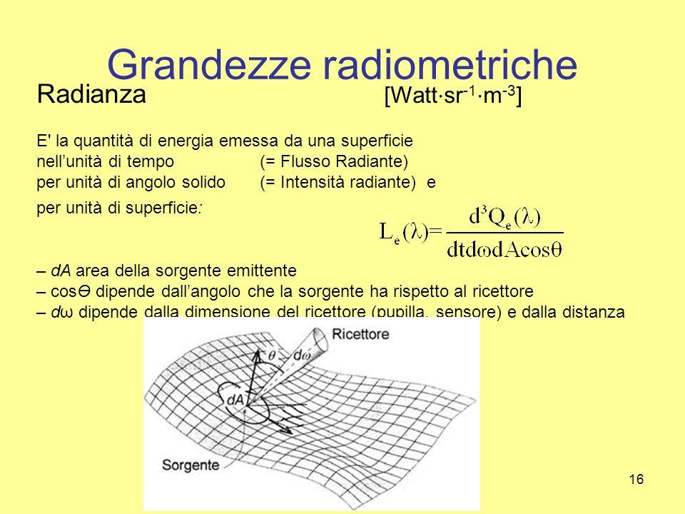 16 Grandezze radiometriche Radianza [Watt sr -1 m -3 ] E' la quantità di energia emessa da una superficie nellunità di tempo (= Flusso Radiante) per u