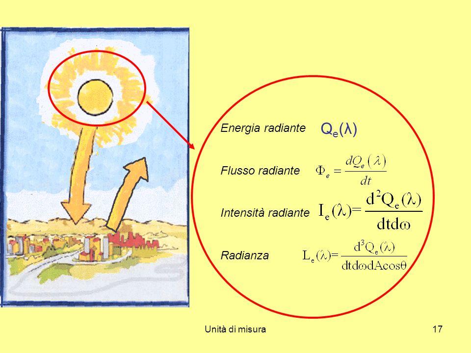 Unità di misura17 Energia radiante Flusso radiante Intensità radiante Radianza Q e (λ)