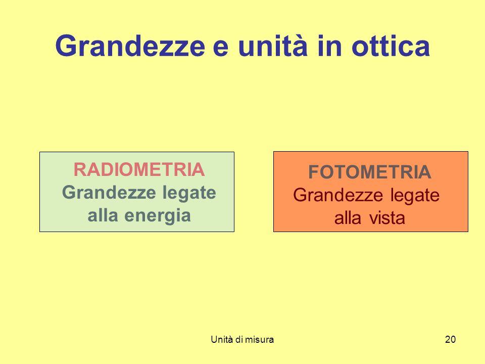 Unità di misura20 Grandezze e unità in ottica RADIOMETRIA Grandezze legate alla energia FOTOMETRIA Grandezze legate alla vista