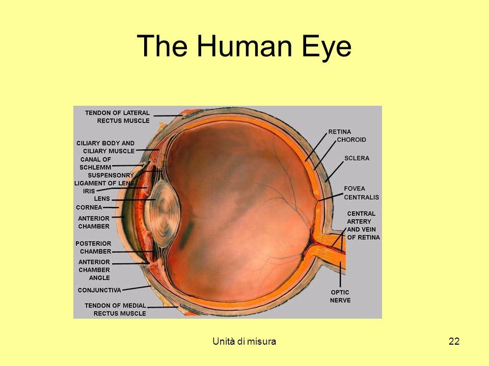 Unità di misura22 The Human Eye