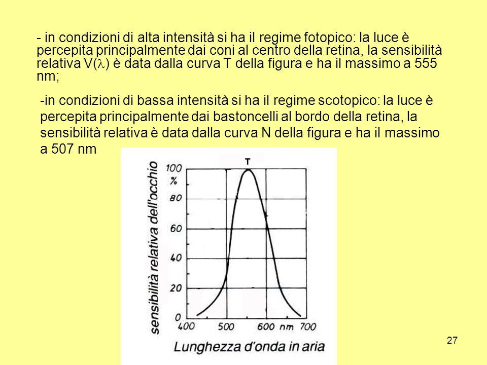 Unità di misura27 - in condizioni di alta intensità si ha il regime fotopico: la luce è percepita principalmente dai coni al centro della retina, la s