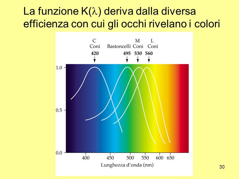 Unità di misura30 La funzione K( ) deriva dalla diversa efficienza con cui gli occhi rivelano i colori