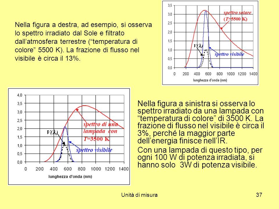 Unità di misura37 Nella figura a sinistra si osserva lo spettro irradiato da una lampada con temperatura di colore di 3500 K. La frazione di flusso ne