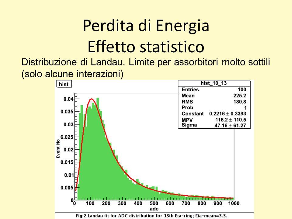 Perdita di Energia Effetto statistico Distribuzione di Landau.