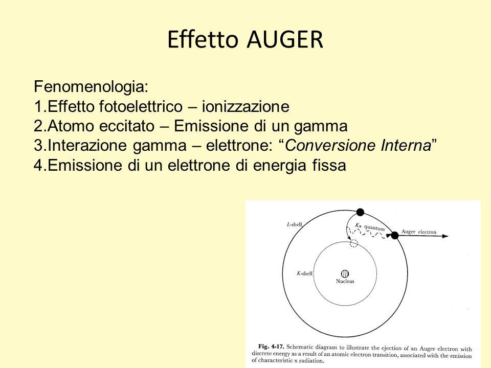 Effetto AUGER Fenomenologia: 1.Effetto fotoelettrico – ionizzazione 2.Atomo eccitato – Emissione di un gamma 3.Interazione gamma – elettrone: Conversione Interna 4.Emissione di un elettrone di energia fissa