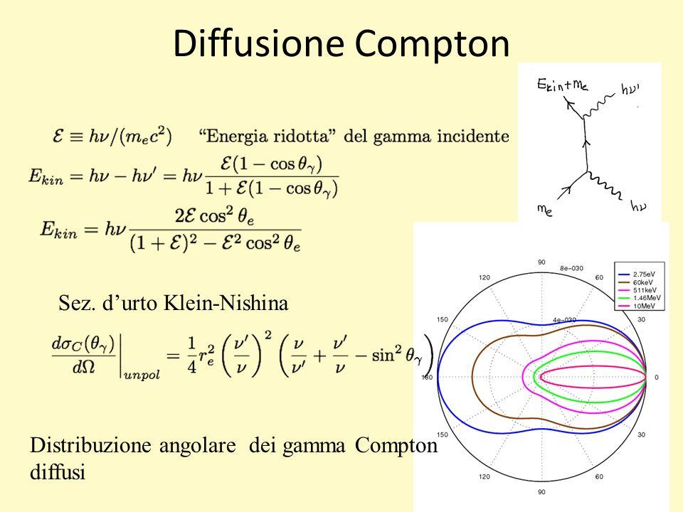 Diffusione Compton Sez. durto Klein-Nishina Distribuzione angolare dei gamma Compton diffusi