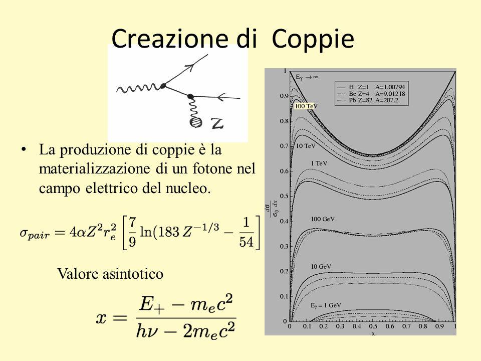 La produzione di coppie è la materializzazione di un fotone nel campo elettrico del nucleo.